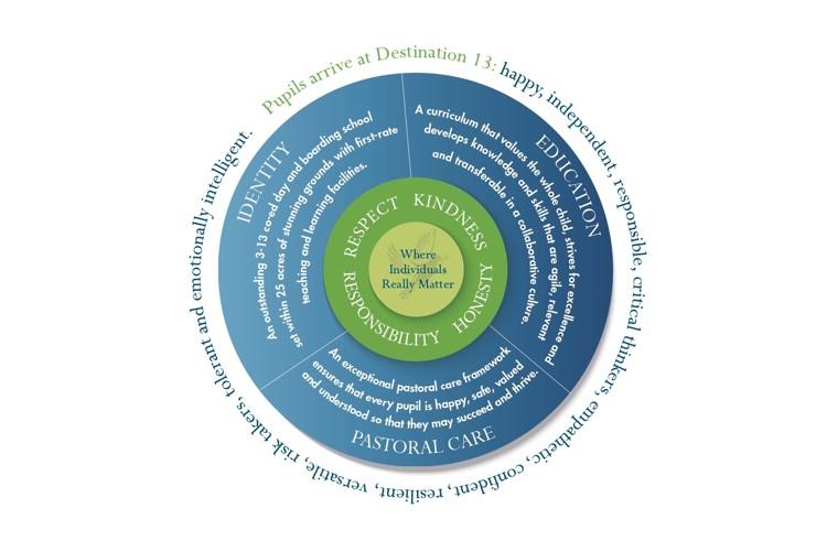 Feltonfleet Vision Graphic