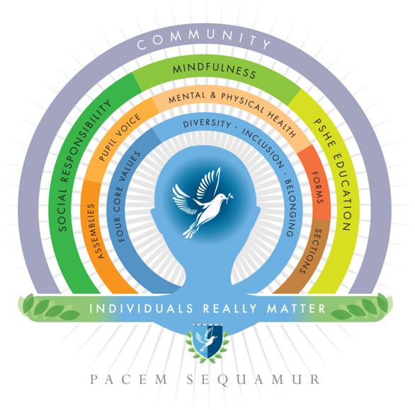 Pastoral Framework